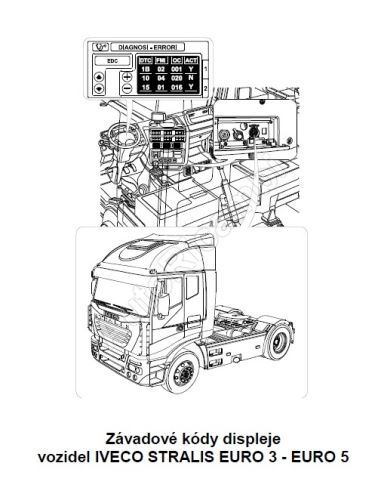 Kódy závad displeja Iveco Stralis E3 - E5 (PDF)