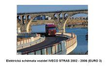 Elektrické schémy Iveco Stralis E3 (PDF)